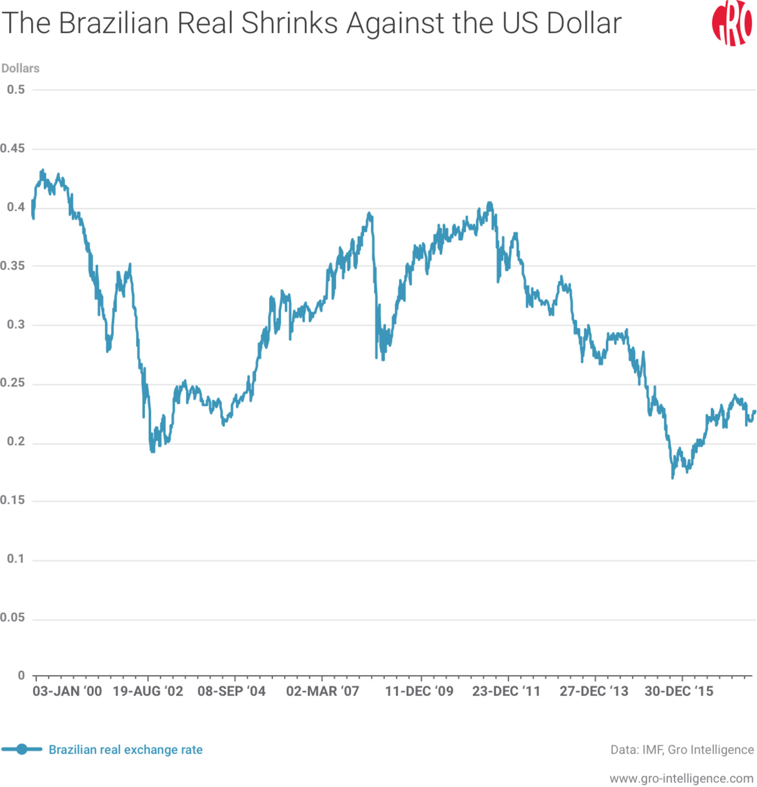The Brazilian Real Shrinks Against the US Dollar