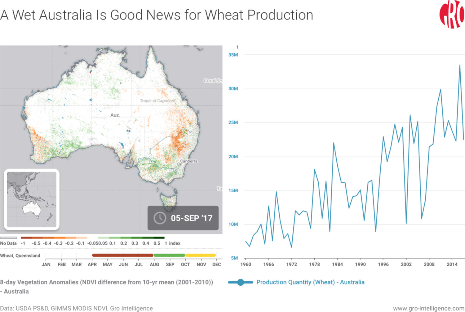 A Wet Australia Is Good News for Wheat Production