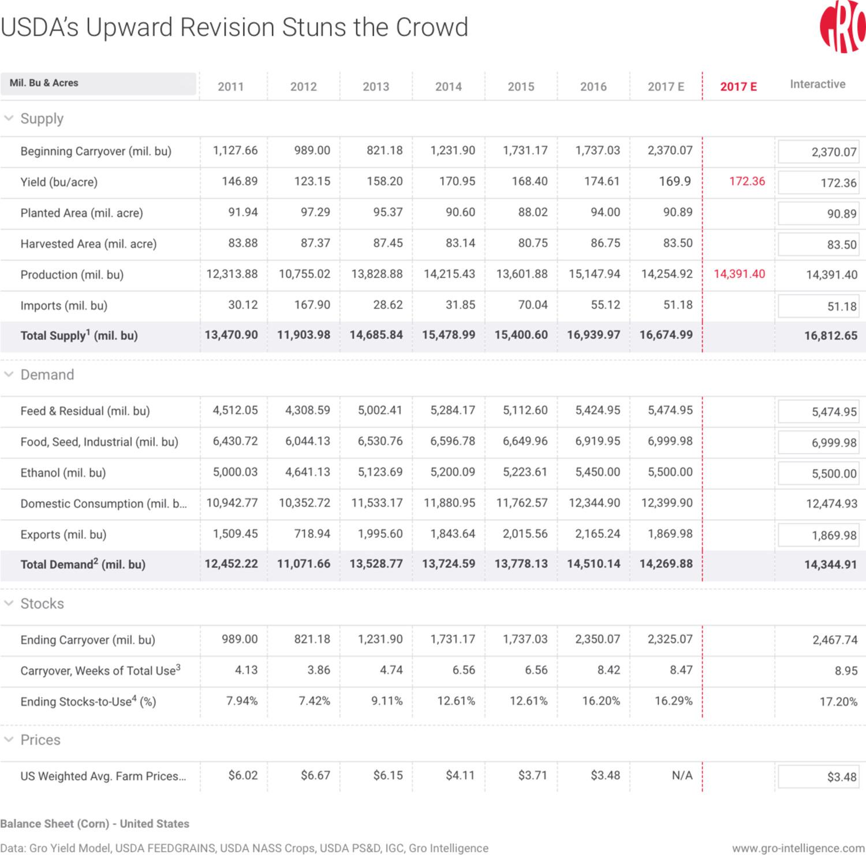 USDA's Upward Revision Stuns the Crowd