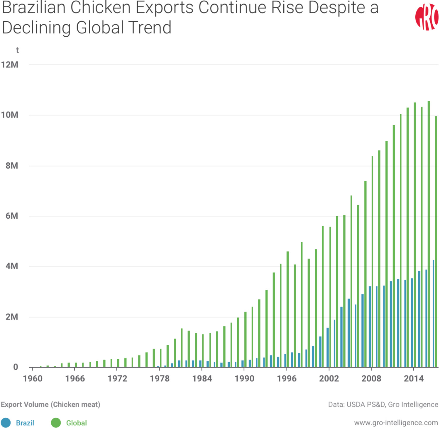 Brazilian Chicken Exports Continue Rise Despite a Declining Global Trend