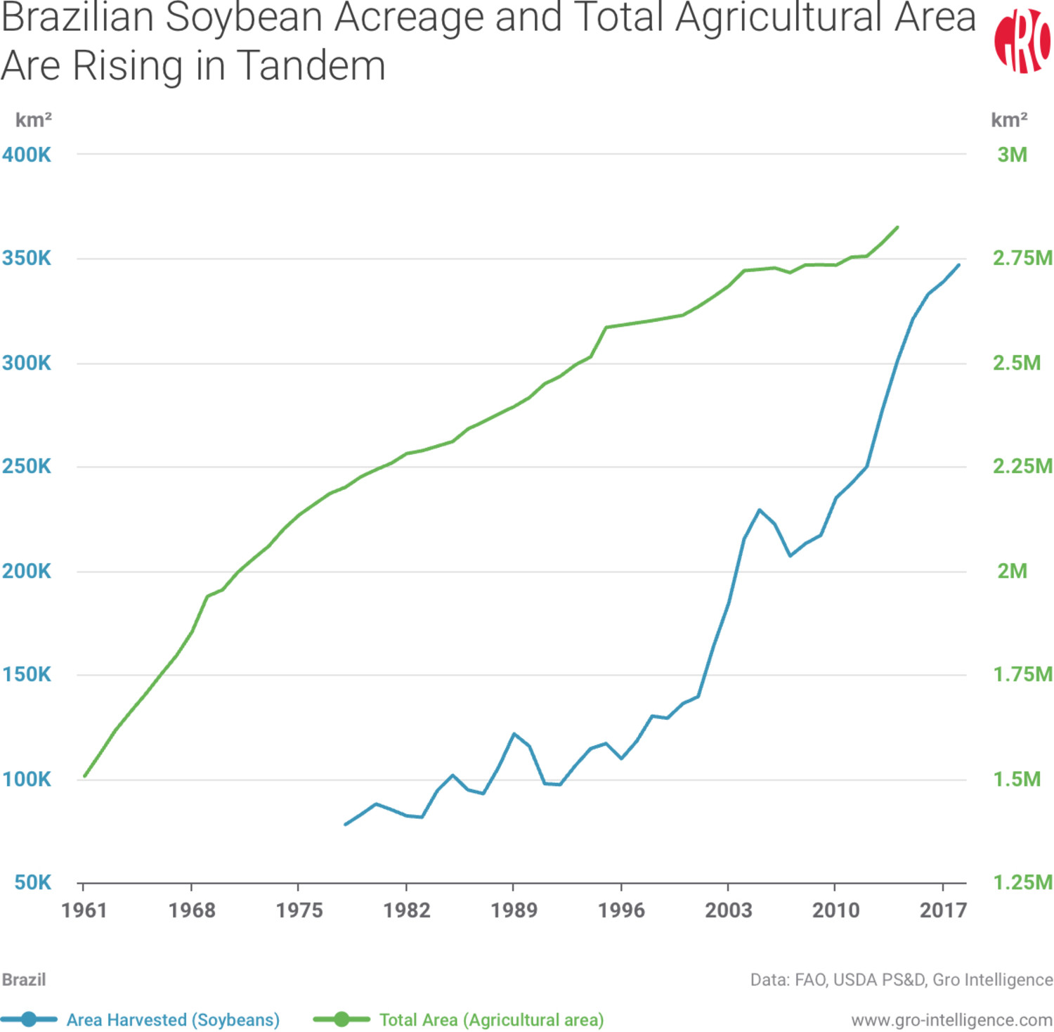 Brazilian Soybean Acreage and Total Agricultural Area Are Rising in Tandem
