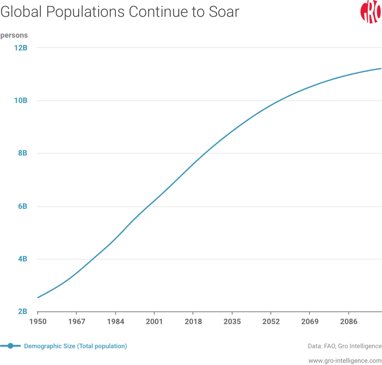 Global Populations Continue to Soar
