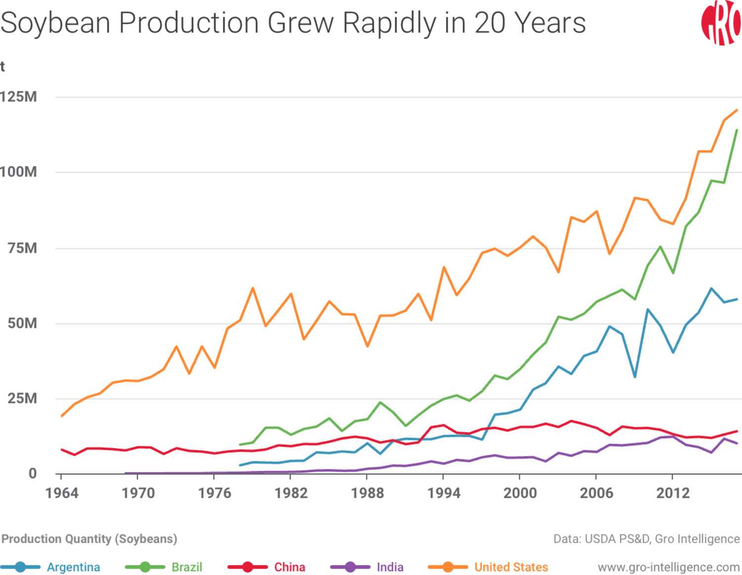 The Future of Brazilian Agriculture | Gro Intelligence