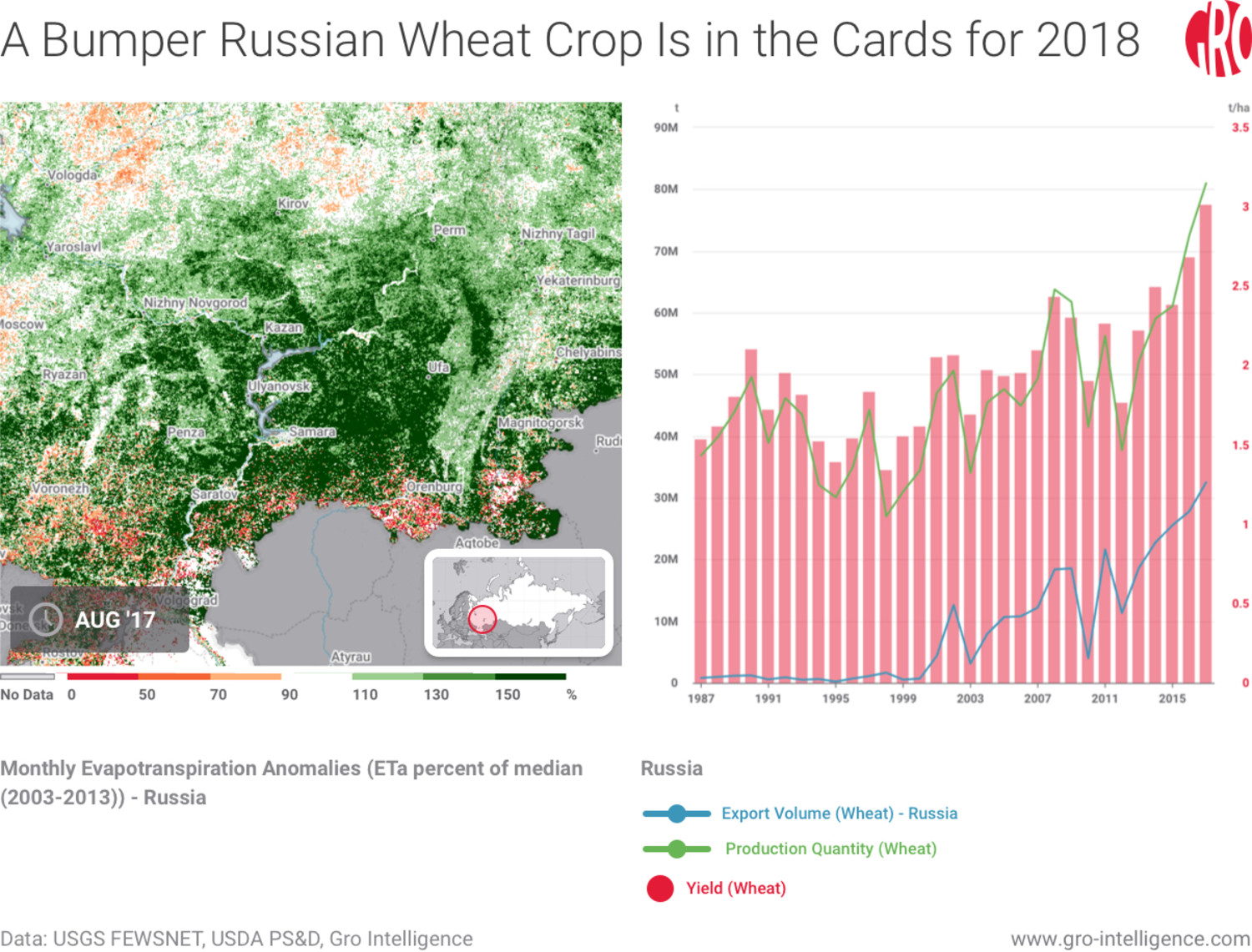 Russia, Russia wheat, Russian wheat, Russian wheat crop, wheat, wheat prices