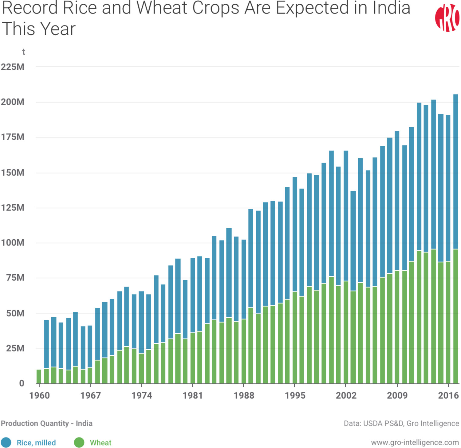 Record Rice and Wheat Crops Are Expected in India this Year