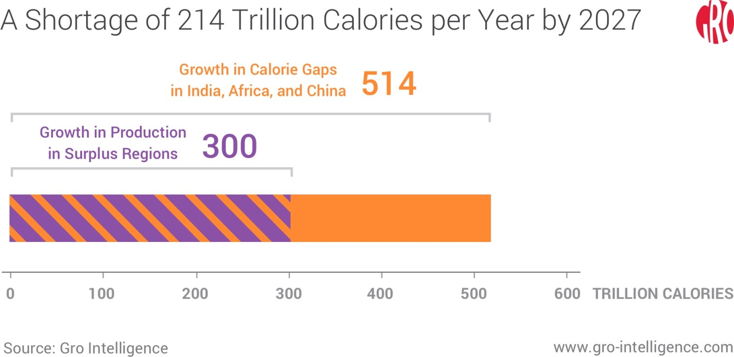 A Shortage of 214 Trillion Calories per Year by 2027