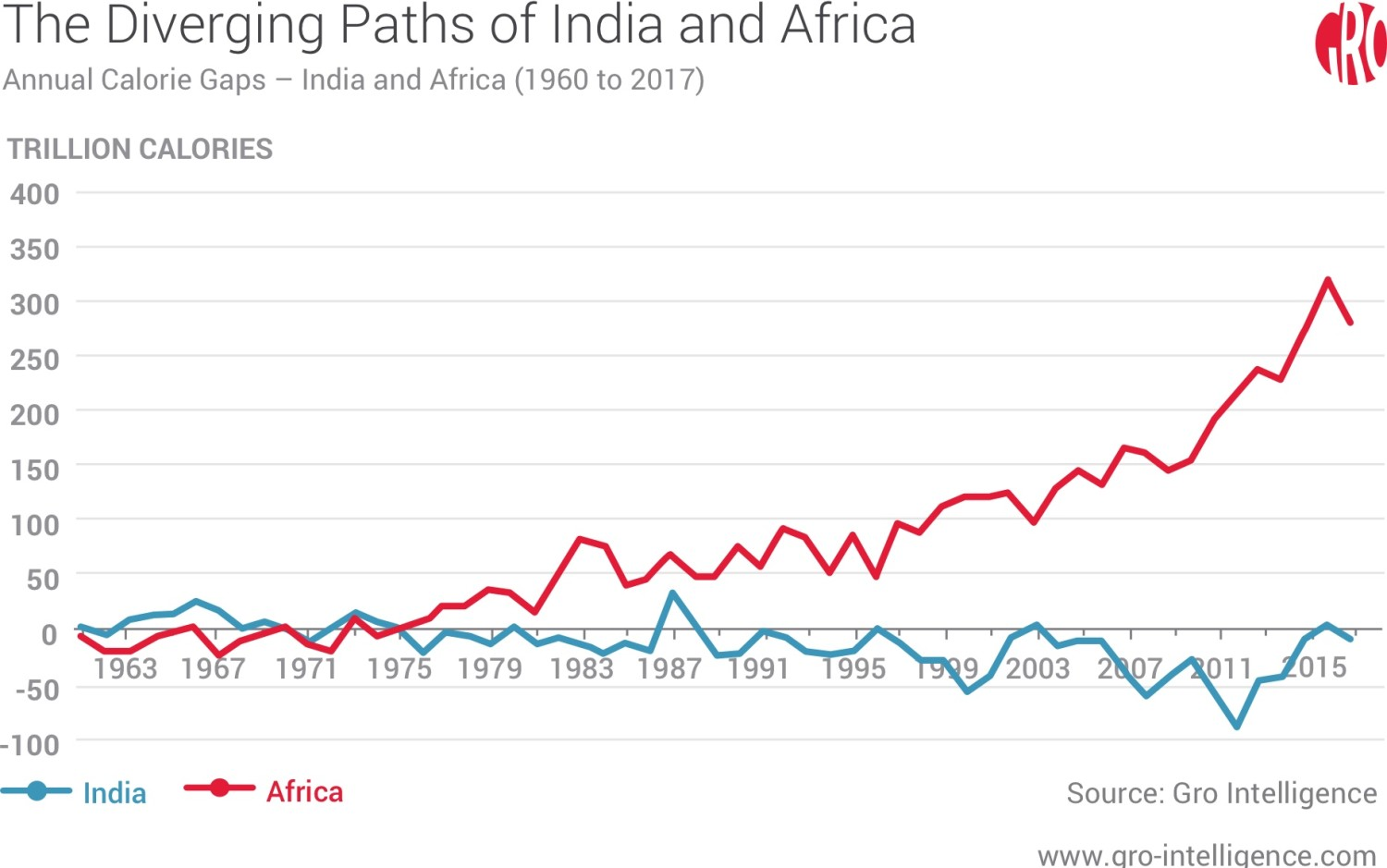 The Diverging Paths of India and Africa