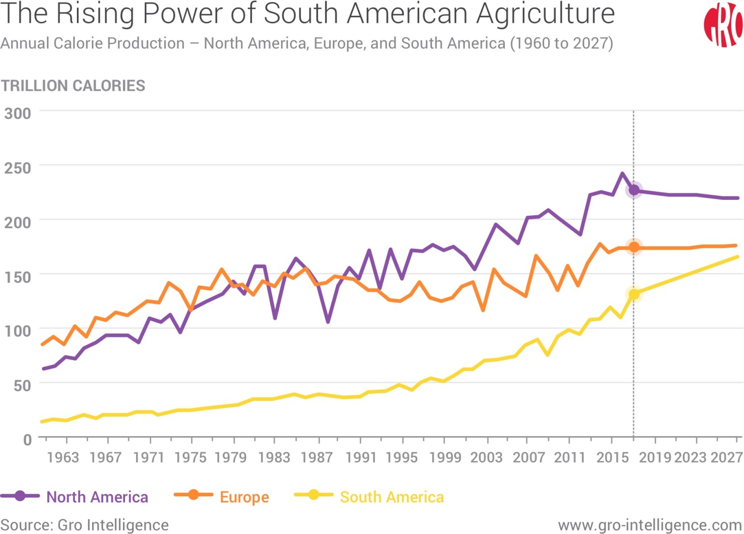 The Rising Power of South American Agriculture