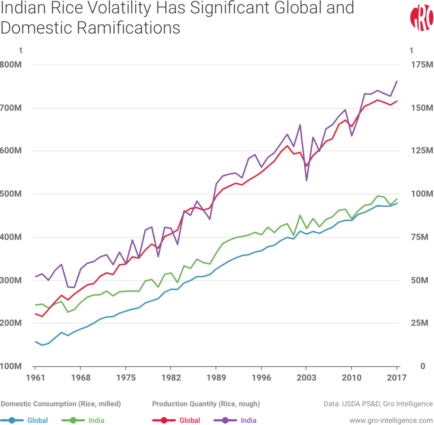 Indian Rice Volatility Has Significant Global and Domestic Ramifications
