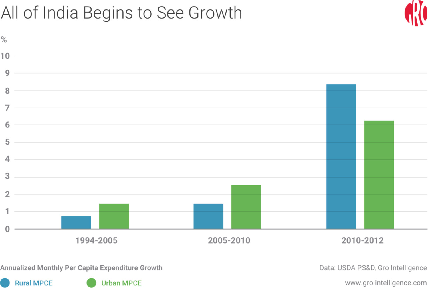 All of India Begins to See Growth