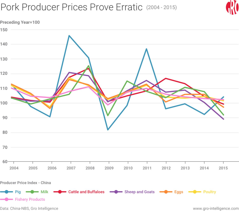 Pork Producer Prices Prove Erratic