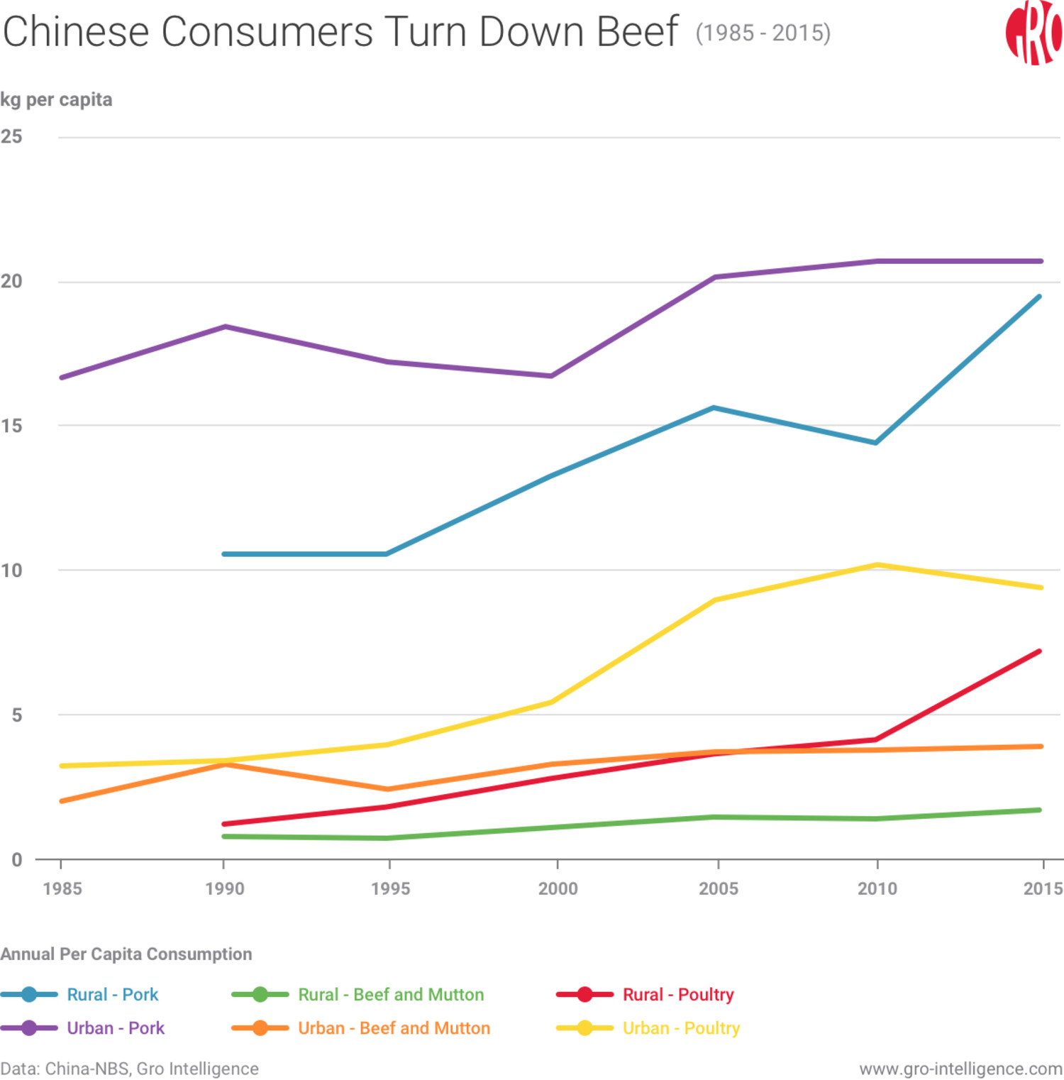 Chinese Consumers Turn Down Beef