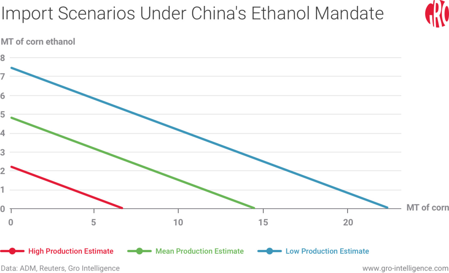 Import Scenarios Under China's Ethanol Mandate