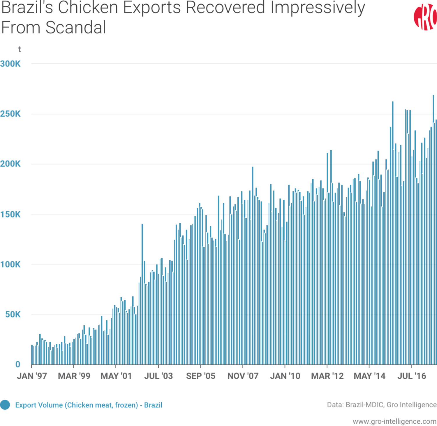 Brazil's Chicken Exports Recovered Impressively From Scandal