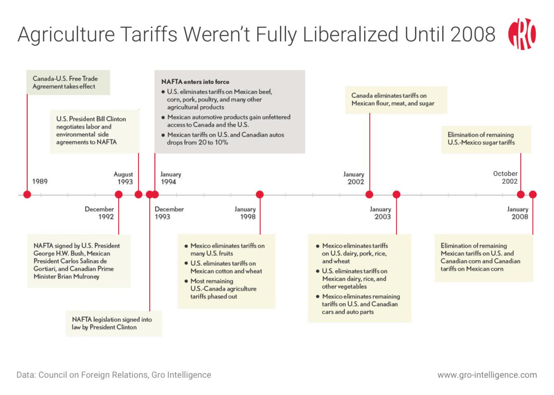 an analysis of nafta