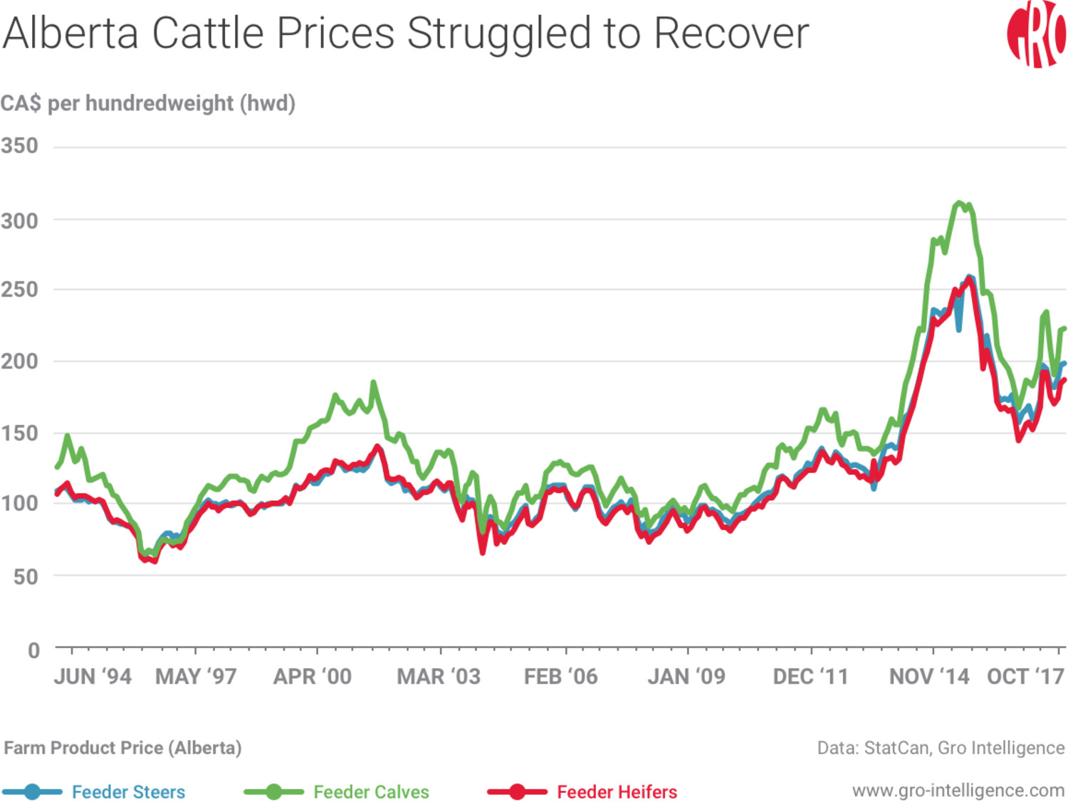 Alberta Cattle Prices