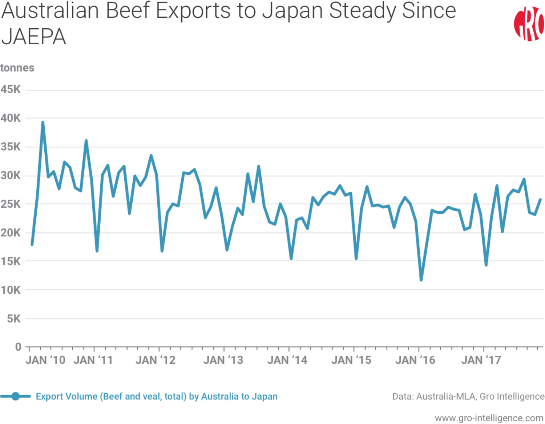 Australian Beef Exports to Japan
