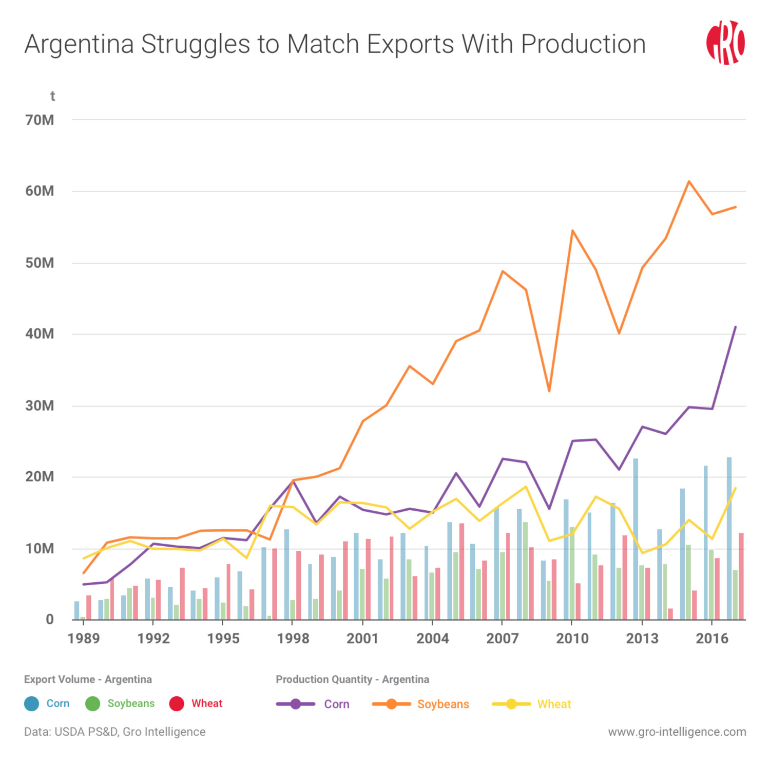 Argentina Struggles to Match Exports With Production Quantity