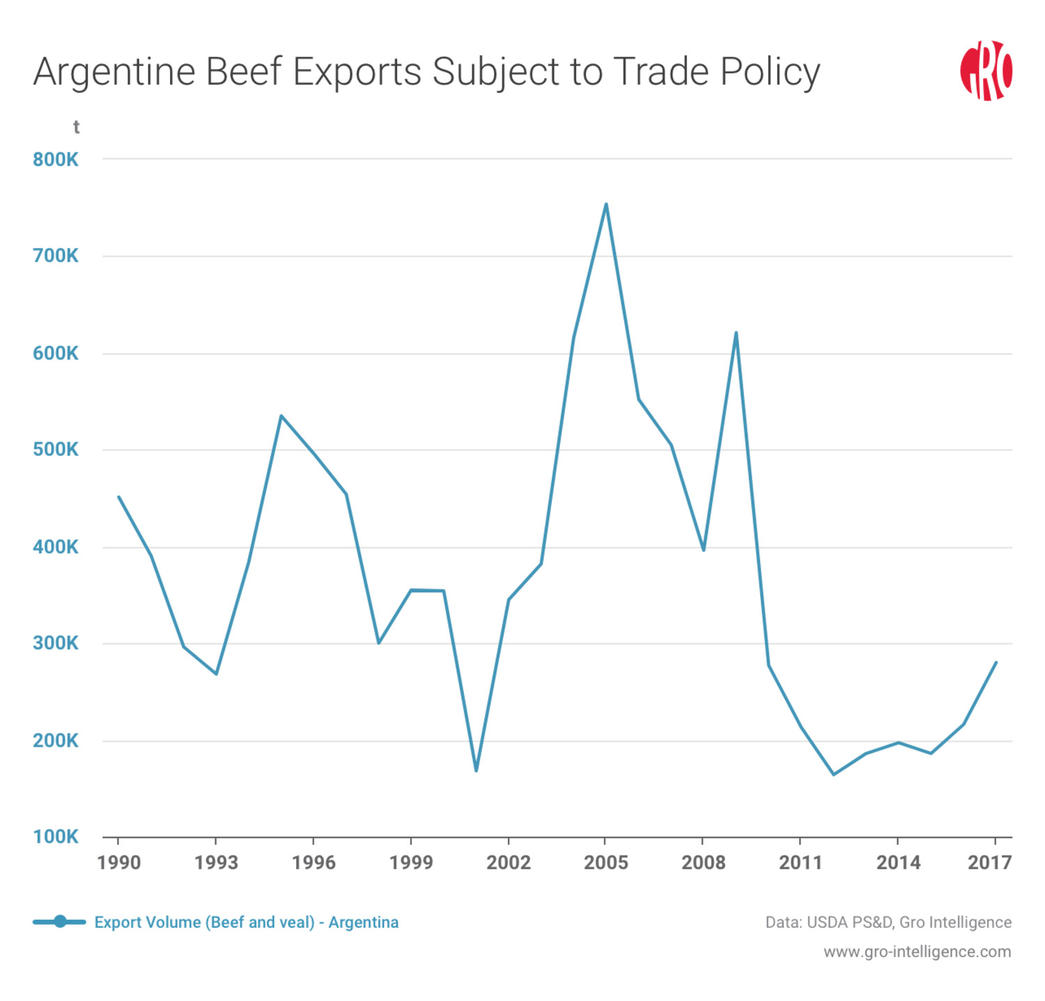 Argentine Beef Exports Subject to Trade Policy