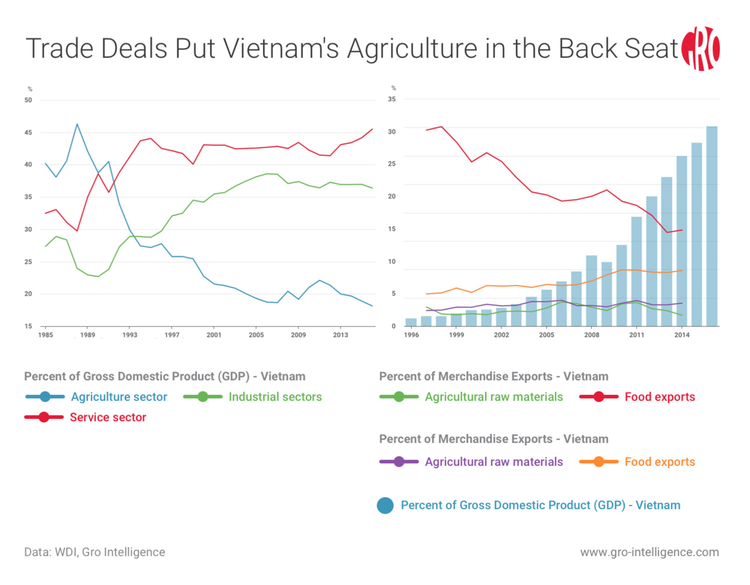 Trade Deals and Vietnam Agriculture
