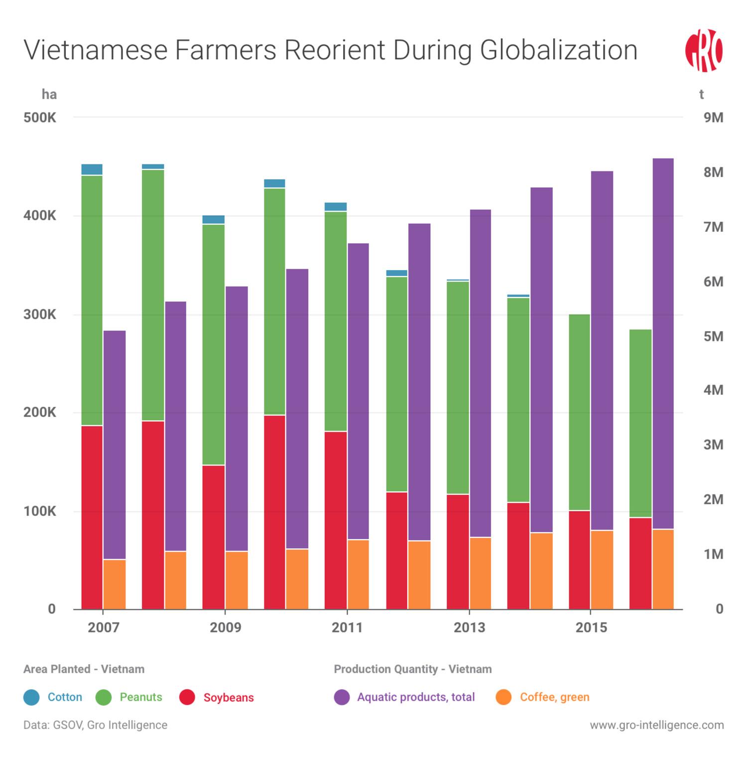 Vietnam farmers reorient crops