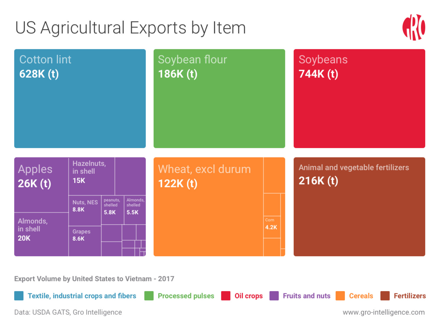 US Agriculture Exports to Vietnam by item
