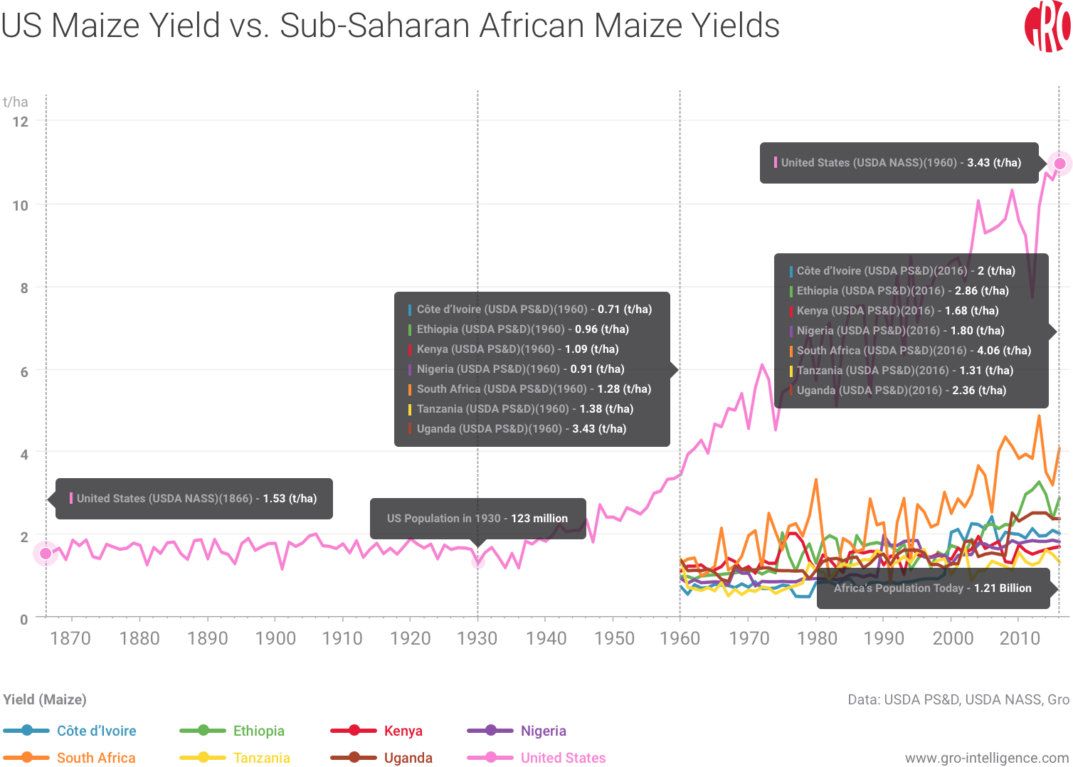 US and African Maize Yields