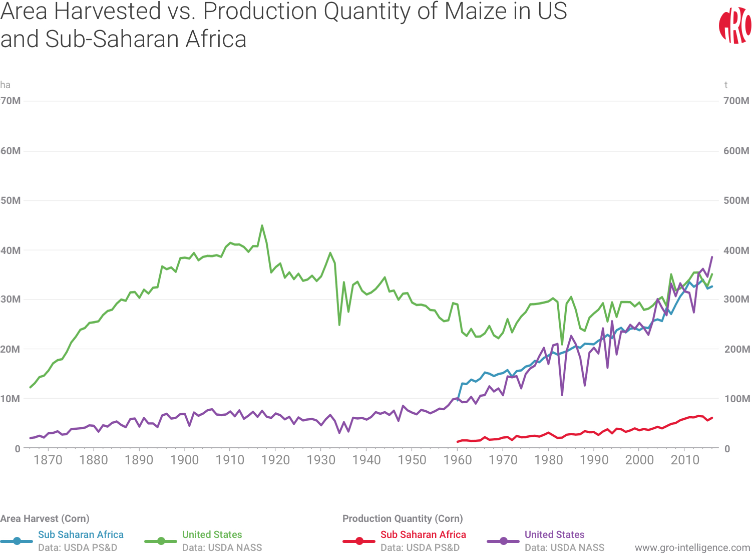 US and African Area Harvested and Maize Production