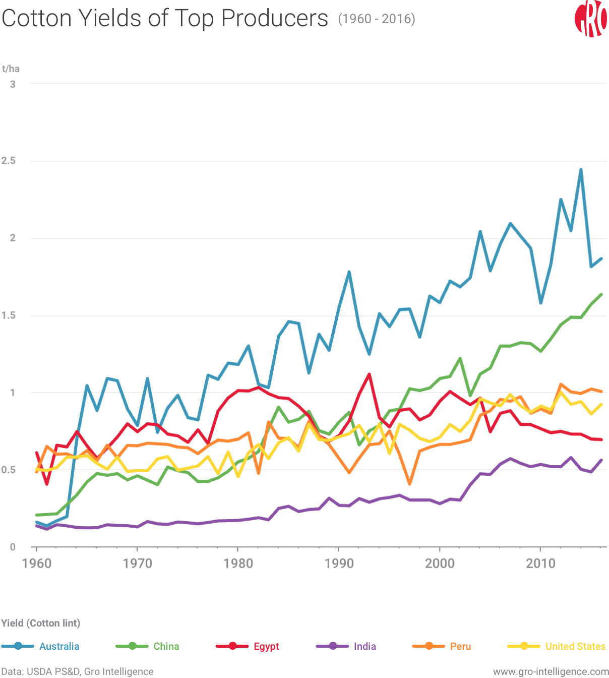 Cotton Yields of Top Producers