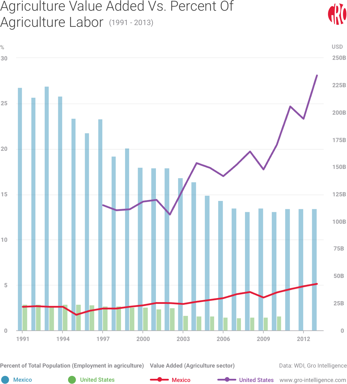Agriculture Value Added Vs. Agriculture Labor in the US and Mexico