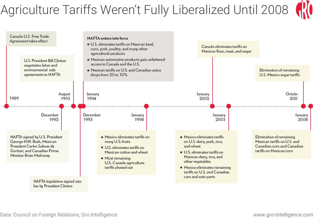 Agriculture Tariff Liberalization