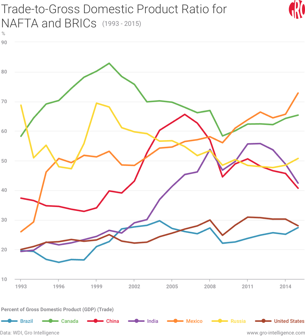 Trade to GDP for NAFTA and BRICS