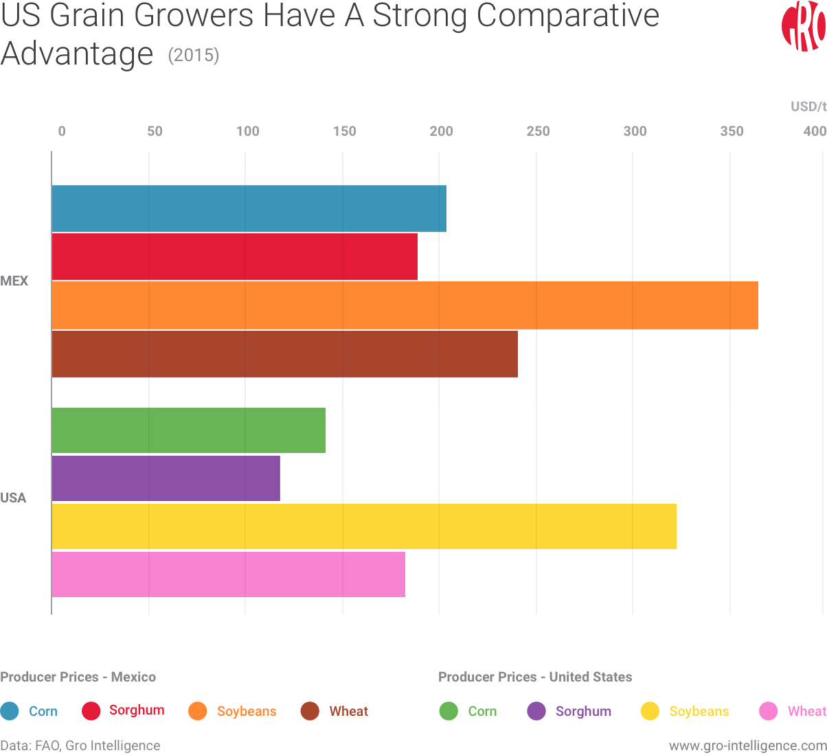 US Grain growers has a strong comparative advantage