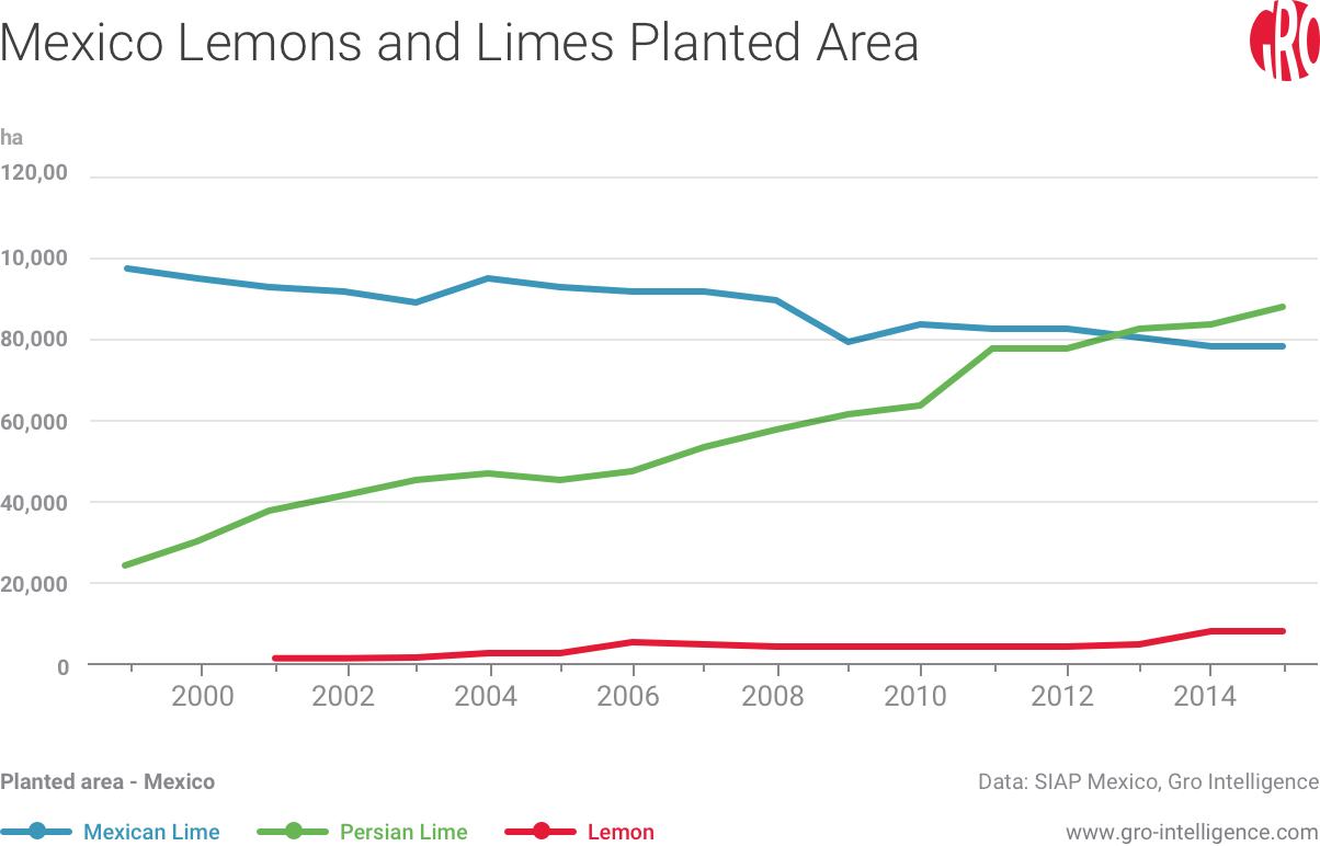 Mexico Lemons and Limes Planted Area