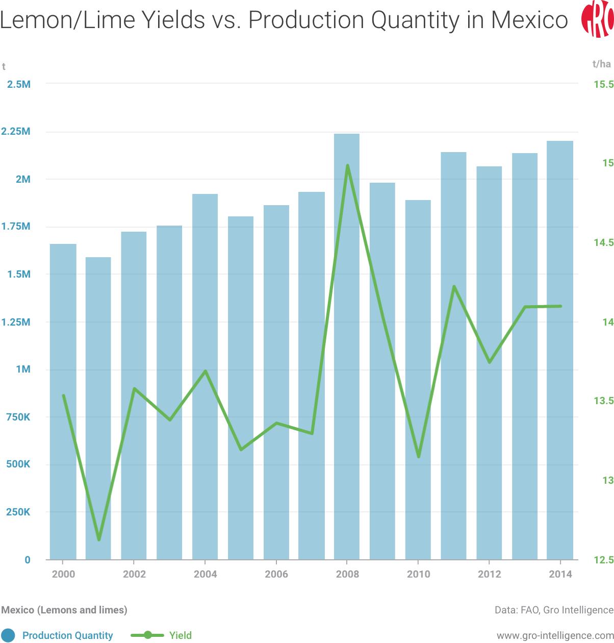 Lime Yields vs. Production Quantity