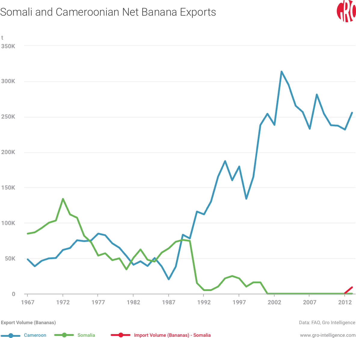 Somali and Cameroonian Net Banana Exports