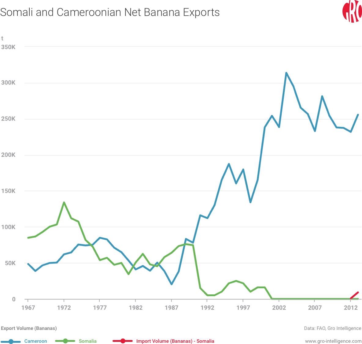 Somali and Cameroonian Net Banana Exports