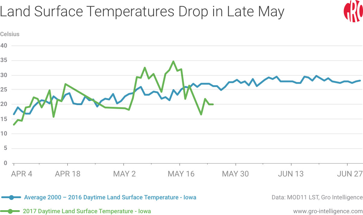 Land Surface Temperatures Drop in Late May