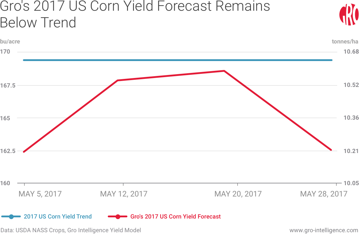 Gro's 2017 US Corn Yield Forecast Remains Below Trend