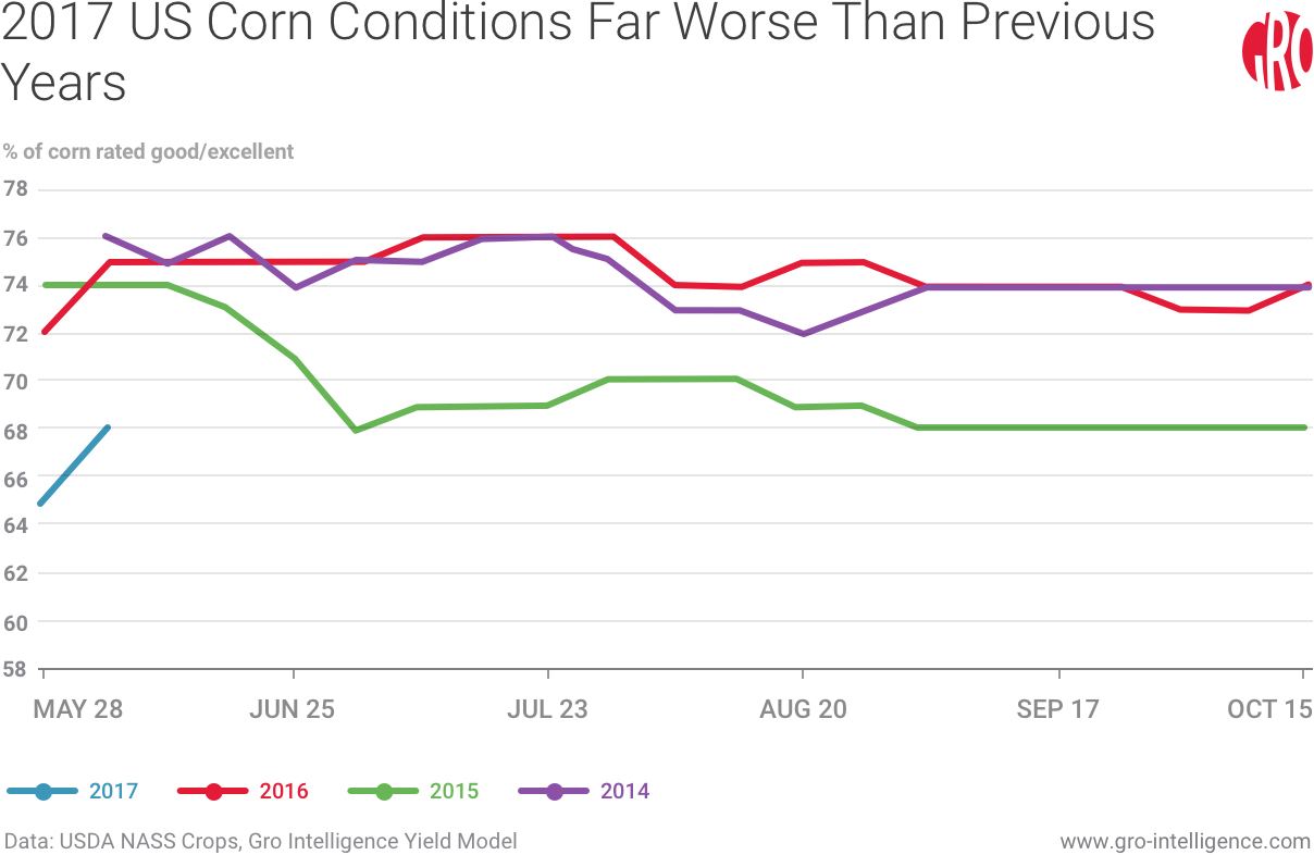 2017 US Corn Conditions Far Worse Than Previous Years