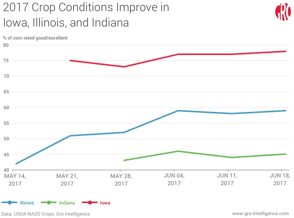 2017 Crop Conditions Improve in Iowa, Illinois, and Indiana