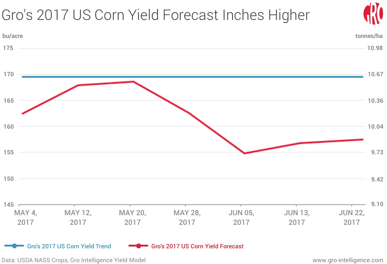 Gro's 2017 US Corn Yield Forecast Inches Higher
