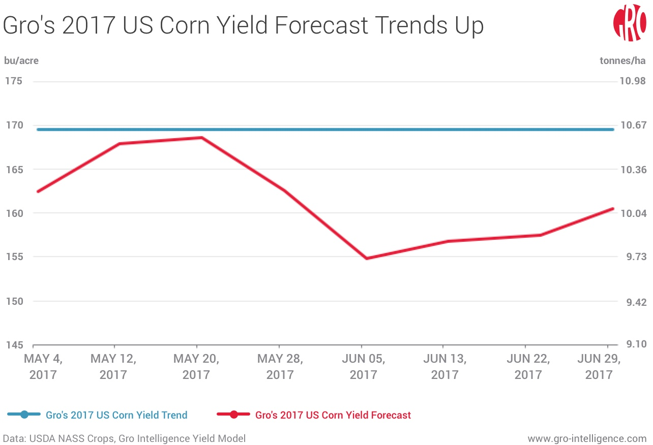 Gro's 2017 US Corn Yield Forecast Trends Up