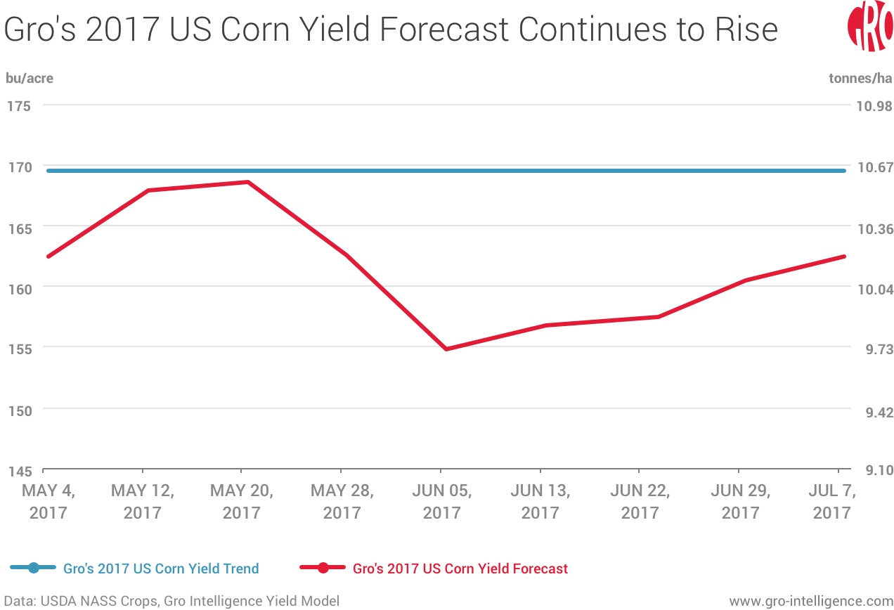 Gro's 2017 US Corn Yield Forecast Continues to Rise