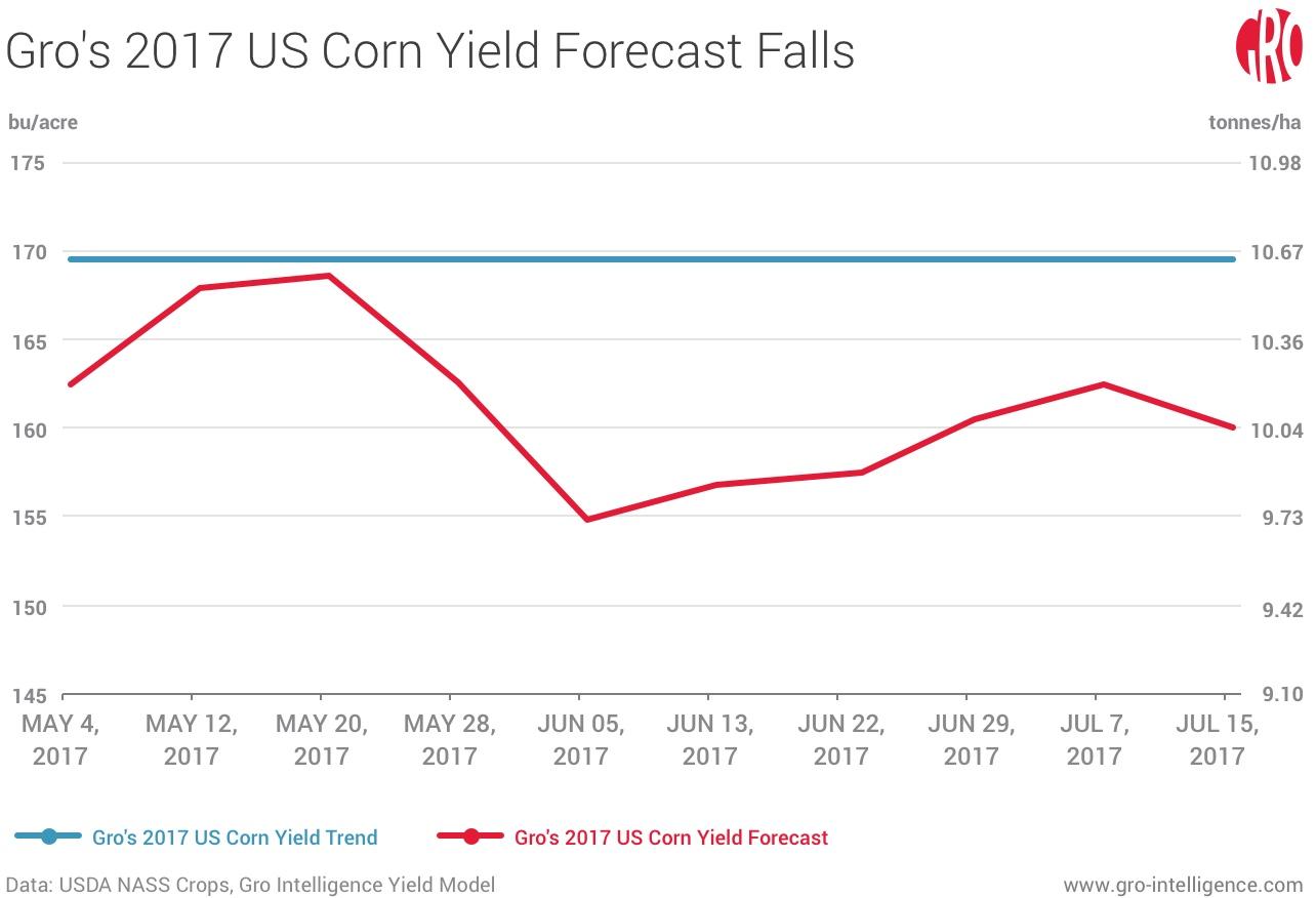 Gro's 2017 US Corn Yield Forecast Falls