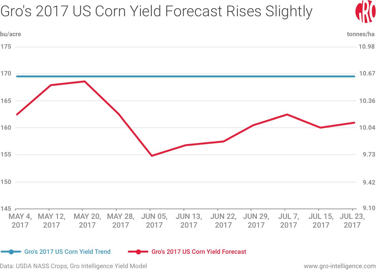 Gro's 2017 US Corn Yield Forecast Rises Slightly