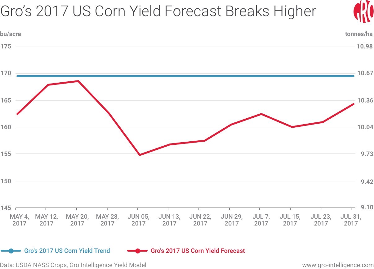 Gro's 2017 US Corn Yield Forecast Breaks Higher