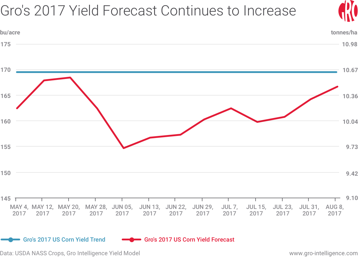 Gro's 2017 US Corn Yield Forecast Continues to Increase
