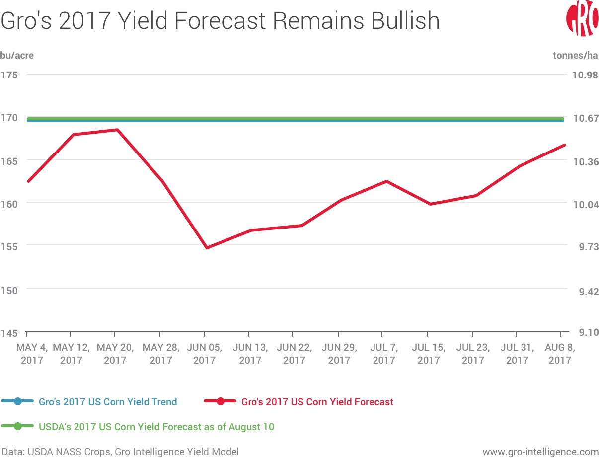 Gro's 2017 US Corn Yield Forecast Remains Bullish
