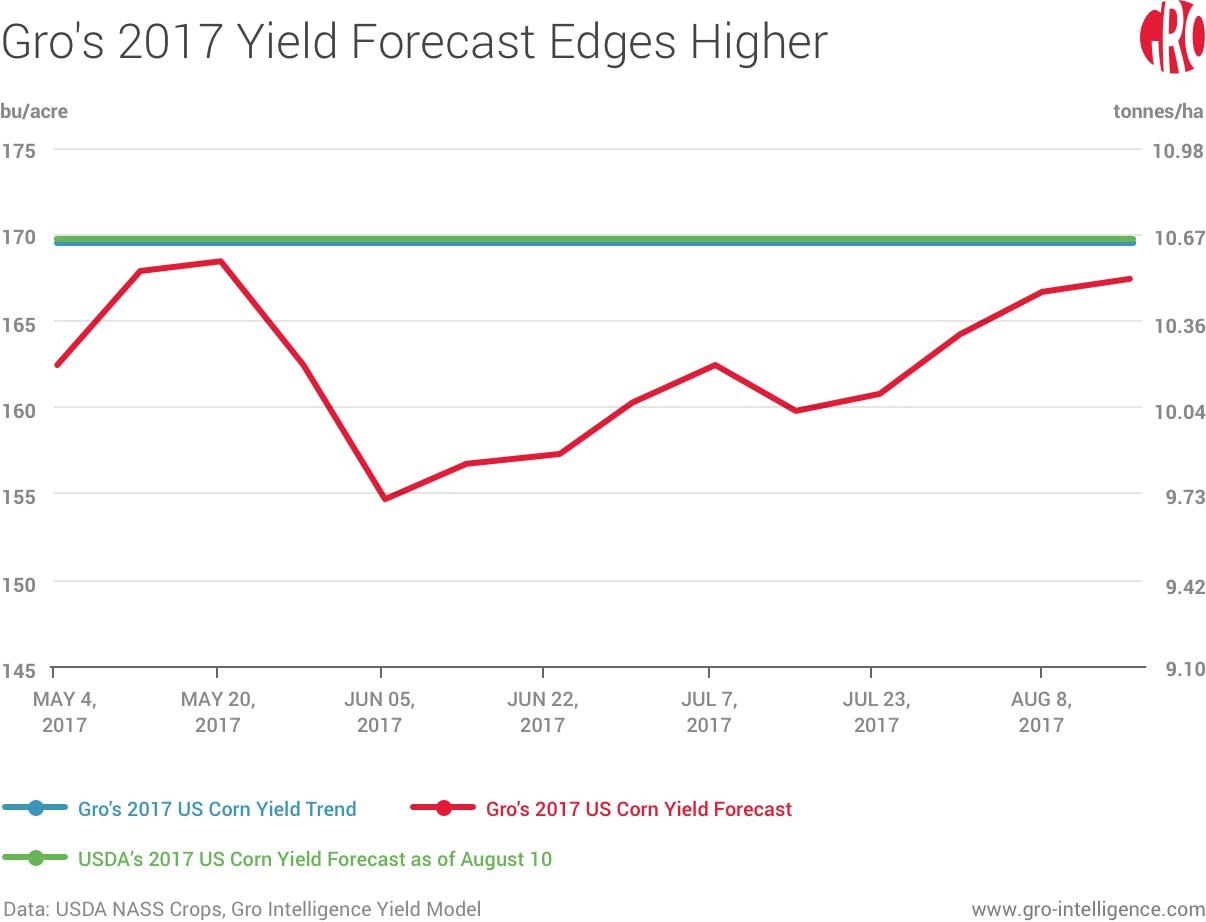Gro's 2017 Yield Forecast Edges Higher